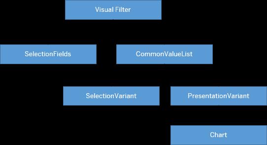 Visual Filter Setup