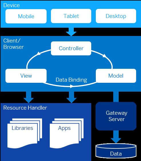 SAPUI5 SDK - Demo Kit
